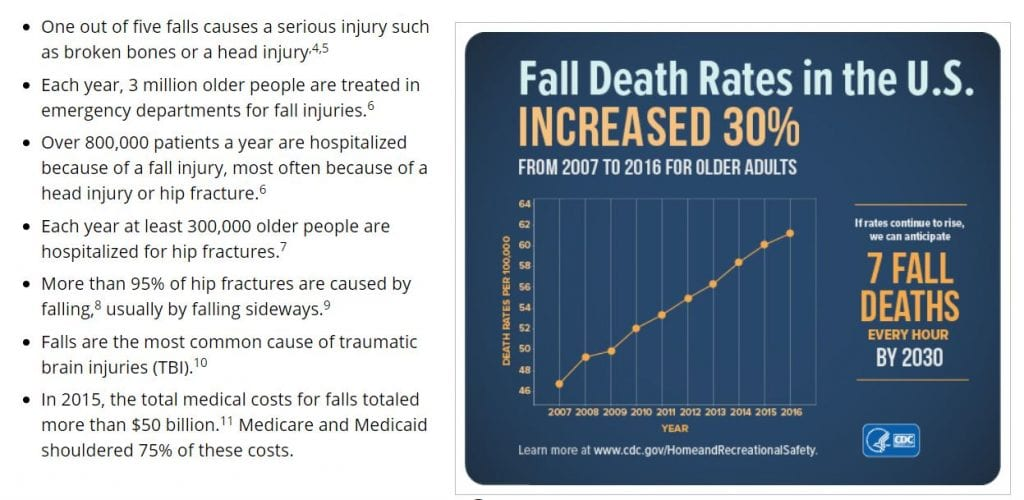 Fall Information from CDC